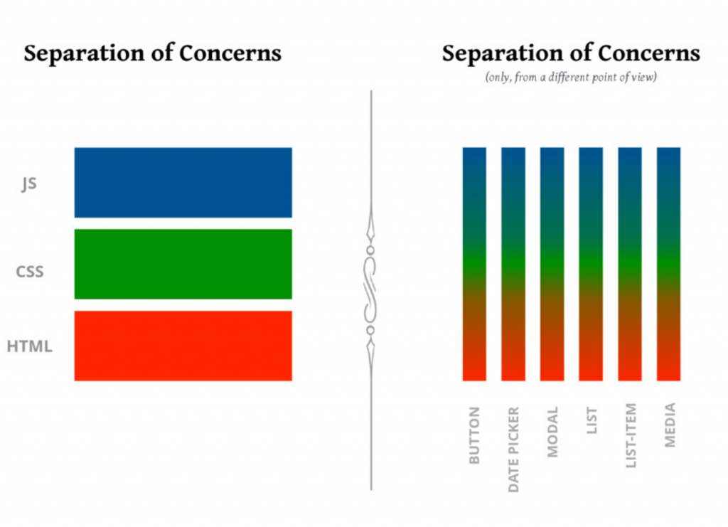 React separation of concerns